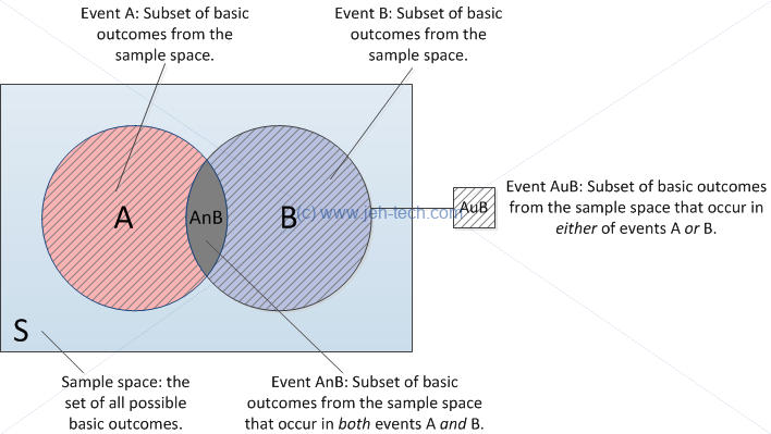 Venn diagram of probability for A and B and A or B when events are dependent