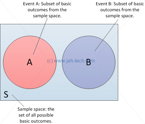 Venn diagram of probability for A and B and A or B when events are independent