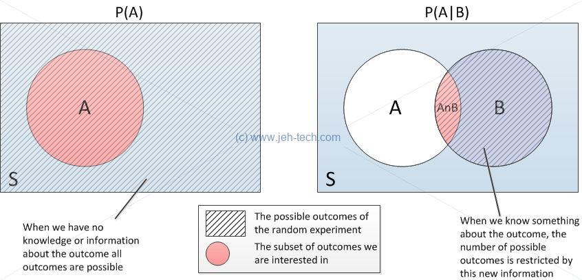 Conditional probability venn diagram