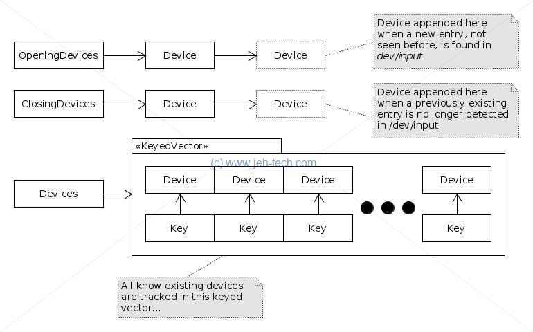 Diagram of Android Event Hubs device lists