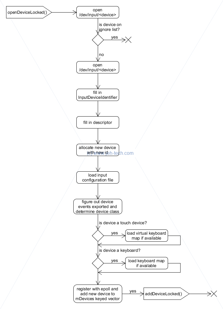 Flow diagram of Android EventHub  openDeviceLocked function