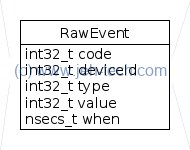 Class diagram of Android RawEvent structure