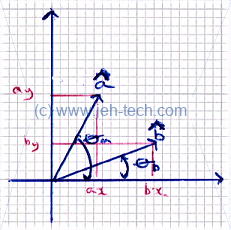 Dot product defines the angle between vectors