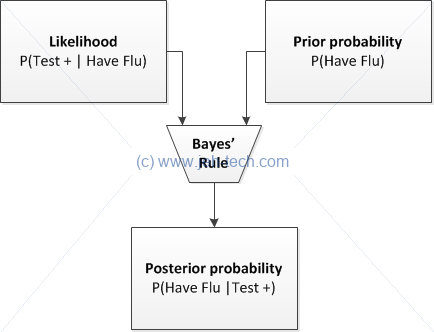 Flow diagram of Bayes Rule converting prior probability to posterior