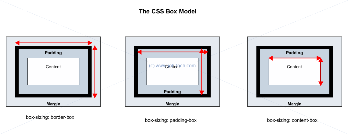 Picture showning CSS box model and effect of box-sizing settings content-box, padding-box and border-box