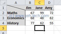 Screenshot of Excel spreadsheet with a table with row names and column headers