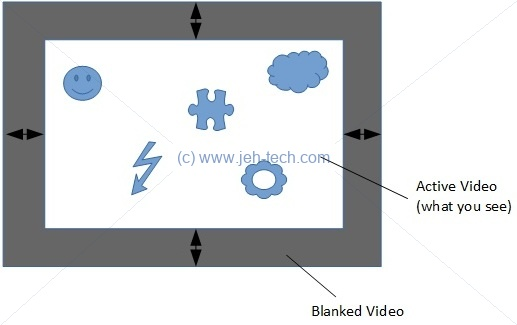 Picture showing blanking regions on a video display