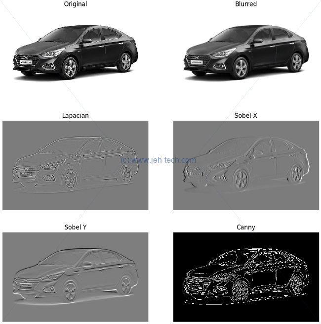 Comparison of sobel, laplacian and canny edge detection in opencv