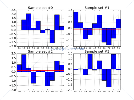 Graphs of separate samples from normal distribution showing how sample mean varies between samples